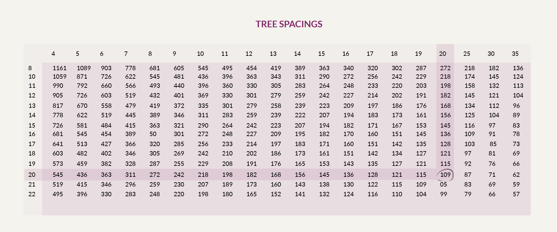Tree Spacing Chart